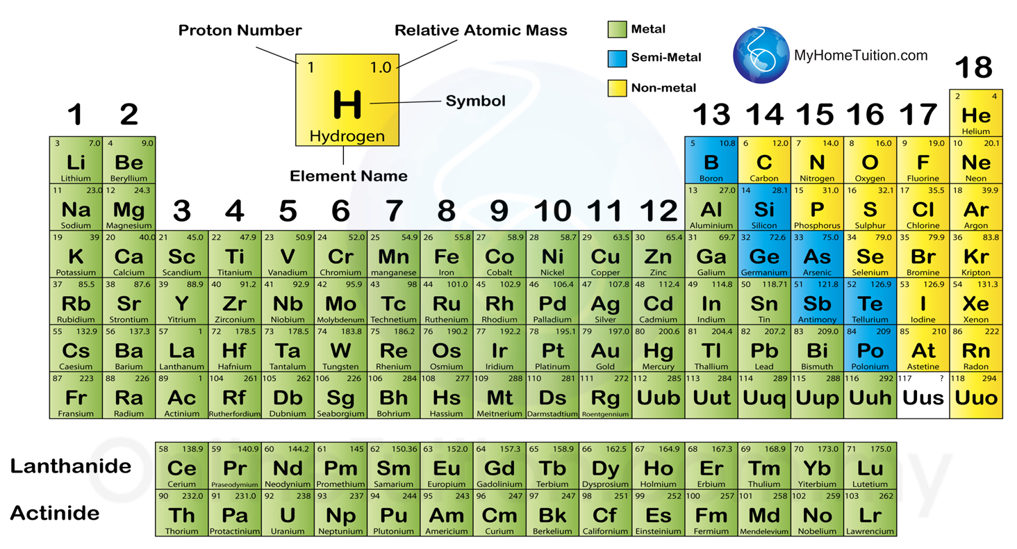 Periodic table and classification gallery periodic table of 44 classification of elements in the period table spm science urtaz Image collections