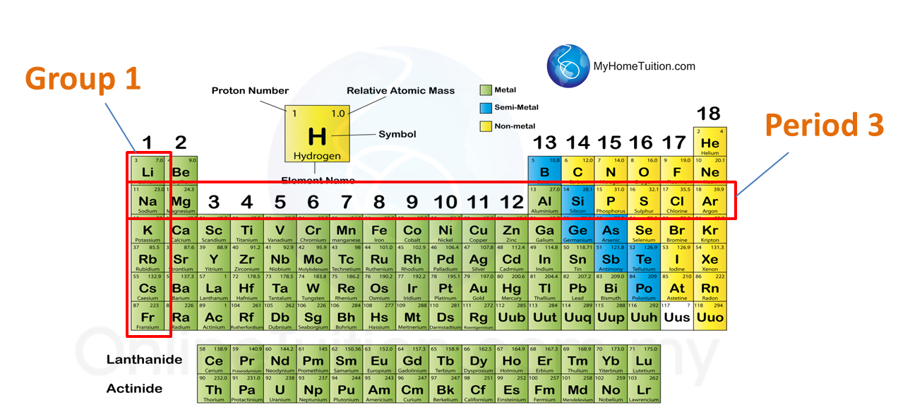 44 classification of elements in the period table spm science in modern periodic table the elements are arranged in ascending order of proton number urtaz Gallery