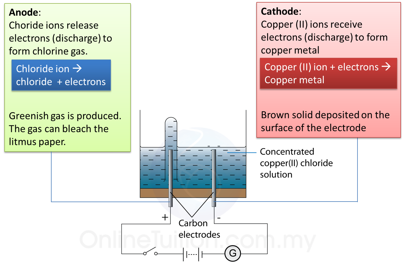 5 5 2 Electrolysis of Copper (II) Chloride Solution - SPM